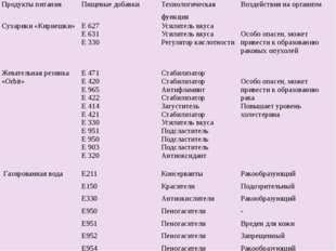 Продукты питания Пищевые добавки Технологическая функция Воздействия на орган