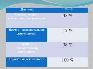 Дея-сть 1 -4 классы Художественно –эстетическая деятельность 43% Научно – поз