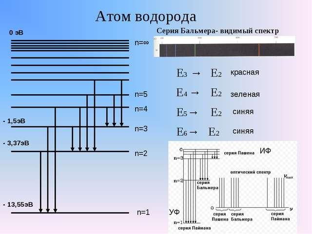 Атом водорода - 13,55эВ - 3,37эВ - 1,5эВ 0 эВ Серия Бальмера- видимый спектр...