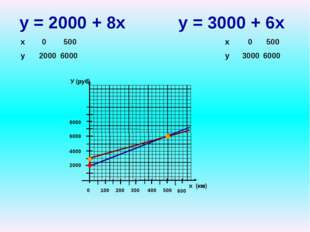у = 2000 + 8х у = 3000 + 6х У (руб) х (км) 2000 4000 6000 8000 100 200 300 4