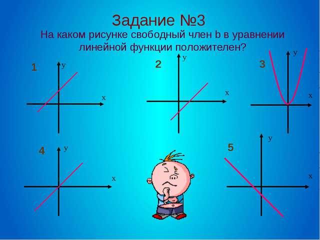 На каком рисунке свободный член b в уравнении линейной функции положителен? З...