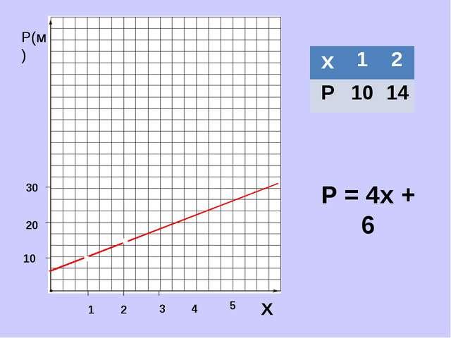 Р(м) Х 1 2 3 10 20 30 Р = 4х + 6 . . 4 5 х 1 2 Р 10 14