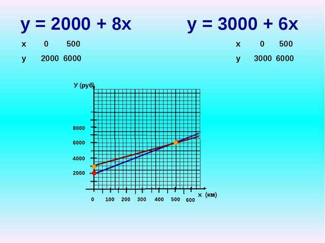 у = 2000 + 8х у = 3000 + 6х У (руб) х (км) 2000 4000 6000 8000 100 200 300 4...