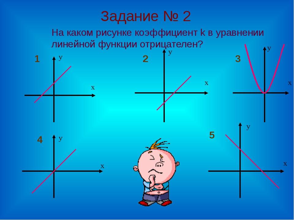 Задание № 2 х у х у х у х у х у На каком рисунке коэффициент k в уравнении л...