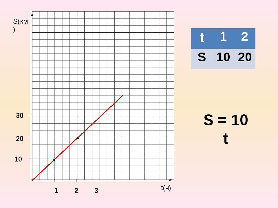 S(км) t(ч) 1 2 3 10 20 30 S = 10 t • • t 1 2 S 10 20