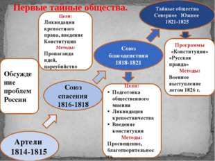 Артели 1814-1815 Союз спасения 1816-1818 Союз благоденствия 1818-1821 Тайные