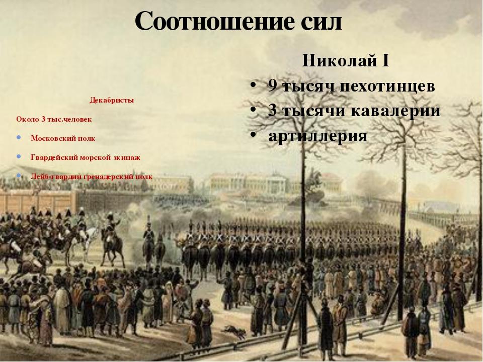 Соотношение сил Декабристы Около 3 тыс.человек Московский полк Гвардейский мо...