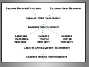 Баранов Василий Осипович Баранова Анна Ивановна Баранов Осип Васильевич Баран