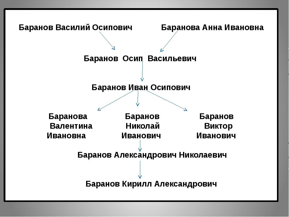 Баранов Василий Осипович Баранова Анна Ивановна Баранов Осип Васильевич Баран...