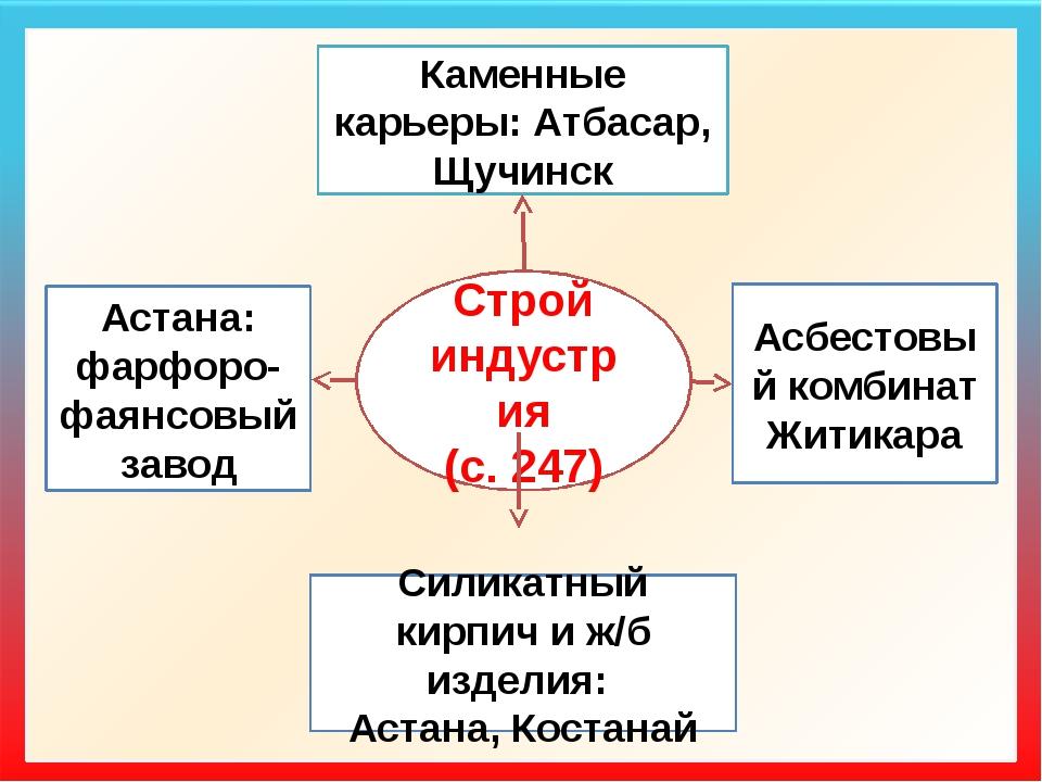 Каменные карьеры: Атбасар, Щучинск Строй индустрия (с. 247) Асбестовый комби...