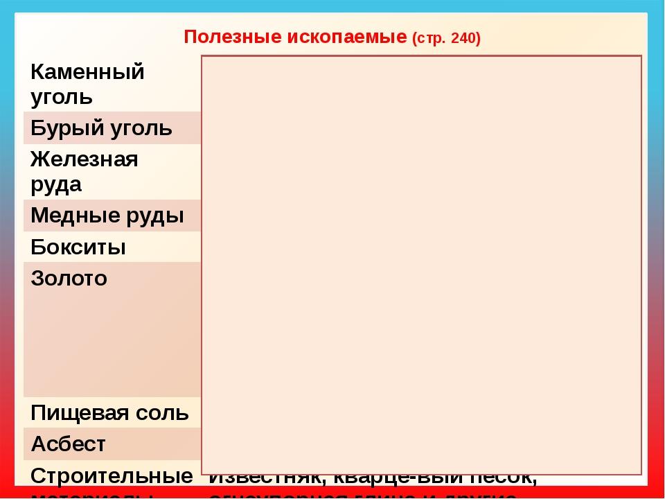 Полезные ископаемые (стр. 240) Каменныйуголь Екибастузскийбассейн Бурыйуголь...