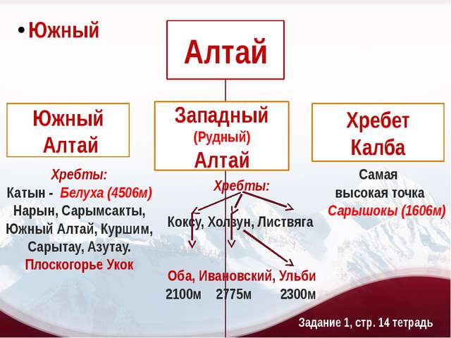 Хребты: Катын - Белуха (4506м) Нарын, Сарымсакты, Южный Алтай, Куршим, Сарыта...