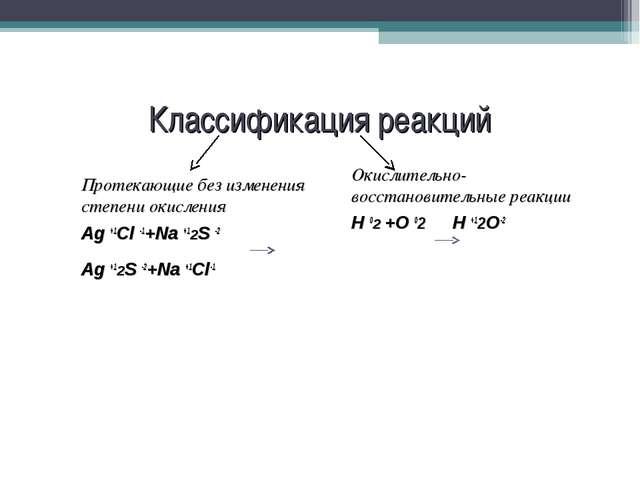 Классификация реакций Протекающие без изменения степени окисления Ag +1Cl -1+...