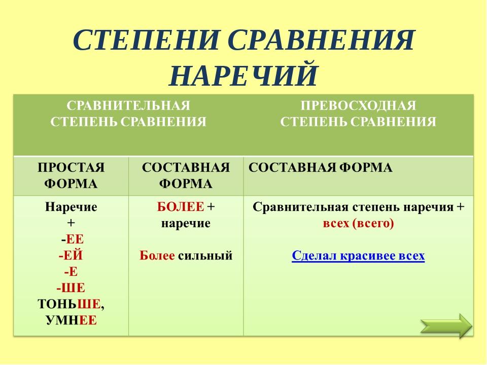 Пословицы с сравнительными наречиями