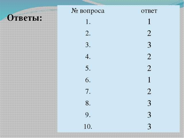 Ответы: №вопроса ответ 1. 1 2. 2 3. 3 4. 2 5. 2 6. 1 7. 2 8. 3 9. 3 10. 3