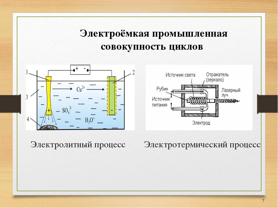 Электролитный процесс Электротермический процесс * Электроёмкая промышленная...