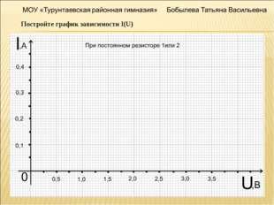 Постройте график зависимости I(U)