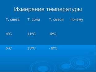 Измерение температуры T, снегаТ, солиТ, смесипочему оºС11ºС -9ºС  оºС