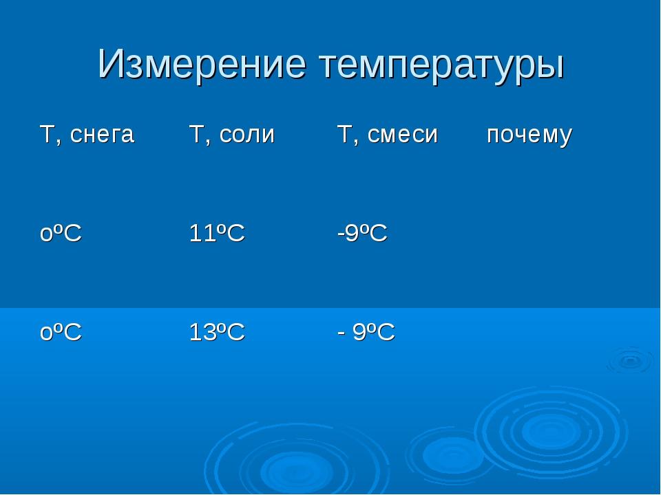 Измерение температуры T, снегаТ, солиТ, смесипочему оºС11ºС -9ºС  оºС...