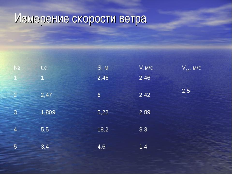 Измерение скорости ветра №t,с S, мV,м/сVср, м/с 112,462,46 2,5 22,47...