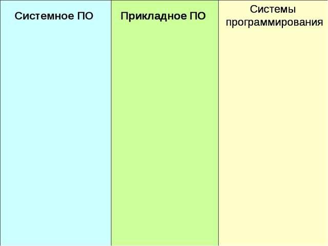 Системное ПО Прикладное ПО Системы программирования Прикладное ПО Системное П...