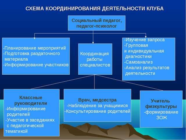 Социальный педагог, педагог-психолог Координация работы специалистов -Изучен...