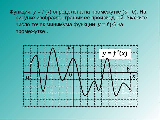 Функция у=f(x) определена на промежутке (а;b). На рисунке изображен граф...