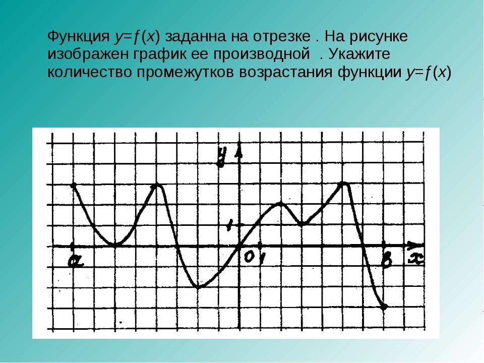 Функция y=ƒ(x) заданна на отрезке . На рисунке изображен график ее производн...