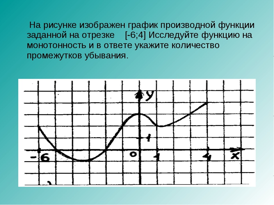 На рисунке изображен график производной функции заданной на отрезке [-6;4] И...
