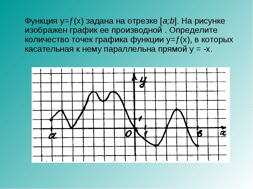 Функция y=ƒ(x) задана на отрезке [a;b]. На рисунке изображен график ее произ...