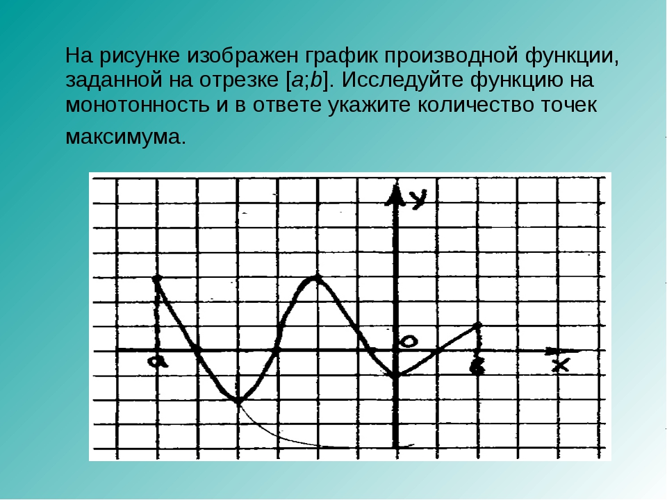 На рисунке изображен график производной функции, заданной на отрезке [a;b]....