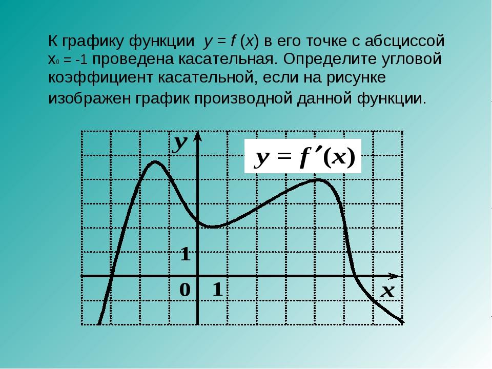 К графику функции y=f(x) в его точке с абсциссой x0 = -1 проведена касате...