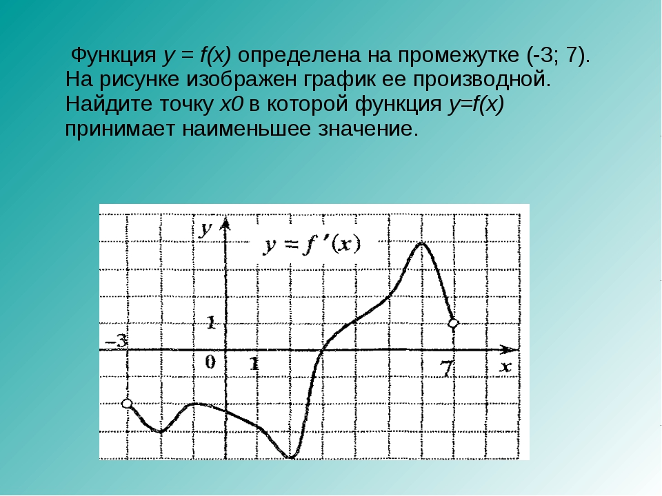 Функция y = f(x) определена на промежутке (-3; 7). На рисунке изображен граф...