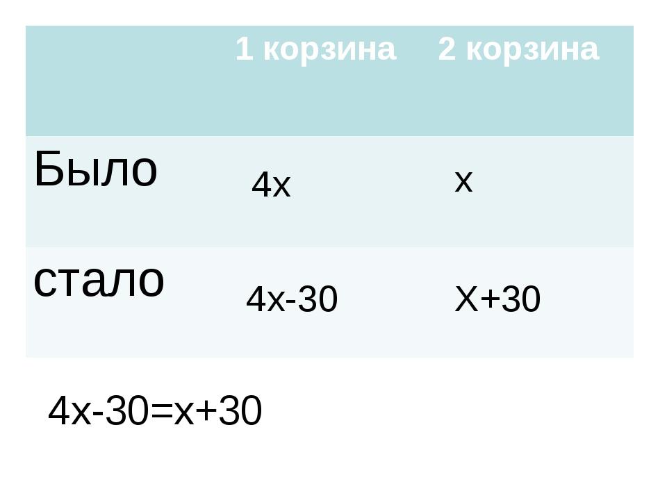 4x-30=x+30 4x x 4x-30 X+30 1 корзина2 корзина Было стало