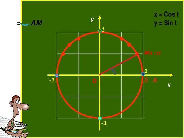 M(x ; y) O α α= AM x = Cos t y = Sin t 0 A