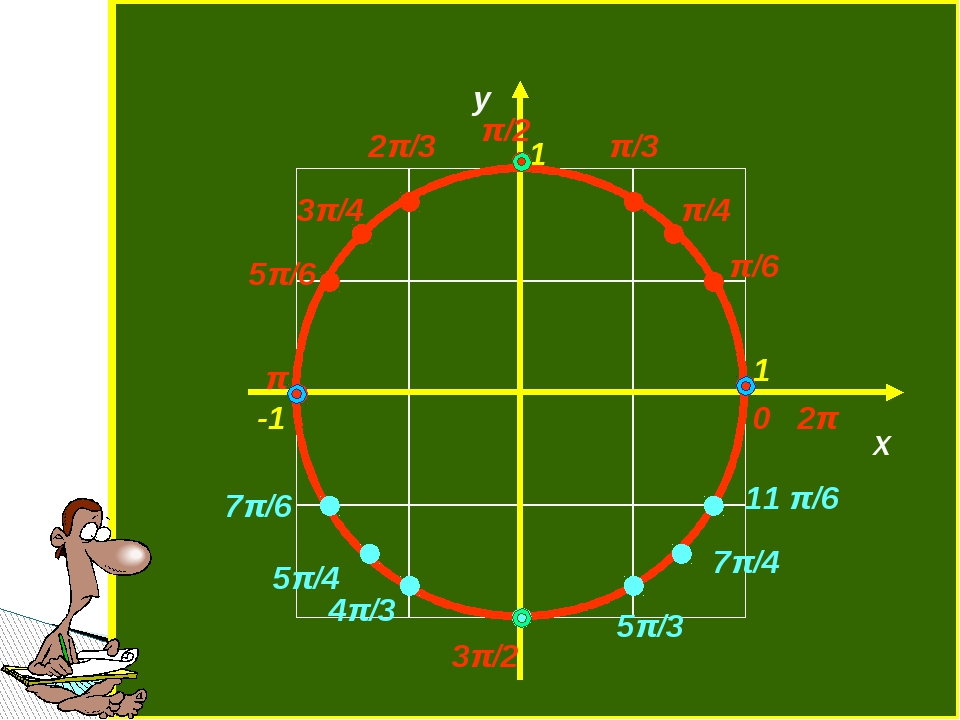 π/6 π/2 0 2π π 3π/2 π/4 2π/3 π/3 3π/4 5π/6 11 π/6 7π/4 5π/3 7π/6 5π/4 4π/3