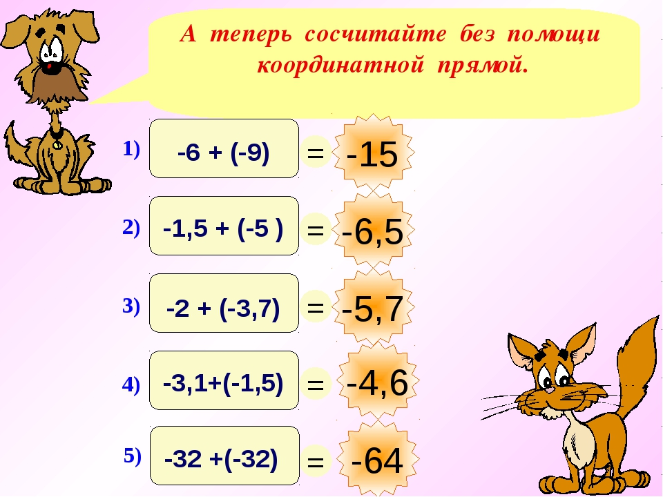 А теперь сосчитайте без помощи координатной прямой. -4,6 -15 -6,5 -5,7 -64