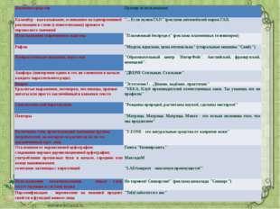 Языковое средство Пример использования Каламбур - высказывание, основанное на