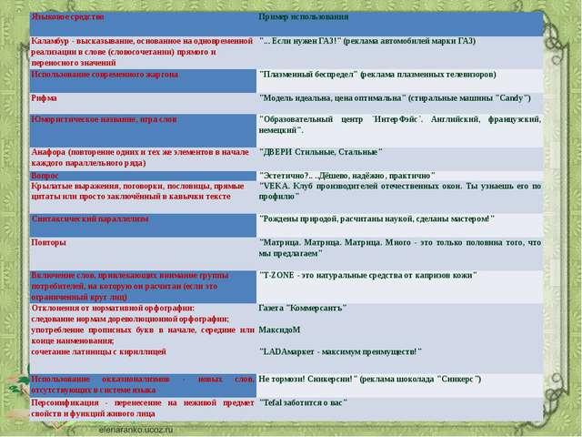Языковое средство Пример использования Каламбур - высказывание, основанное на...