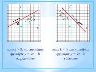если k > 0, то линейная функция у = kx + b возрастает если k < 0, то линейна