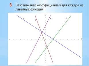 Назовите знак коэффициента k для каждой из линейных функций:
