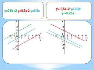 y=-0,5x+2, y=-0,5x, y=-0,5x-2 x y 1 2 0 1 2 3 -1 -2 -1 -2 3 4 5 6 -3 x y 1 2