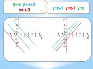 y=x+1 y=x-1 ,y=x y 1 2 0 1 2 3 -1 -2 -1 -2 3 4 5 6 -3 x y 1 2 0 1 2 3 -1 -2