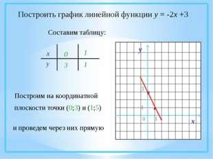 Построить график линейной функции у = -2х +3 Составим таблицу: х у 03 1 1 По