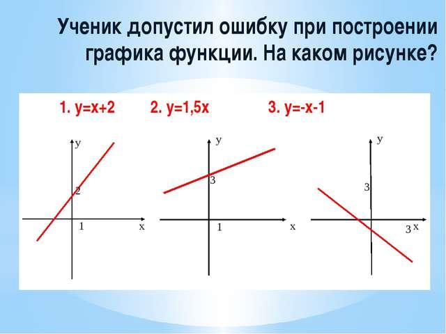 Ученик допустил ошибку при построении графика функции. На каком рисунке?  1....