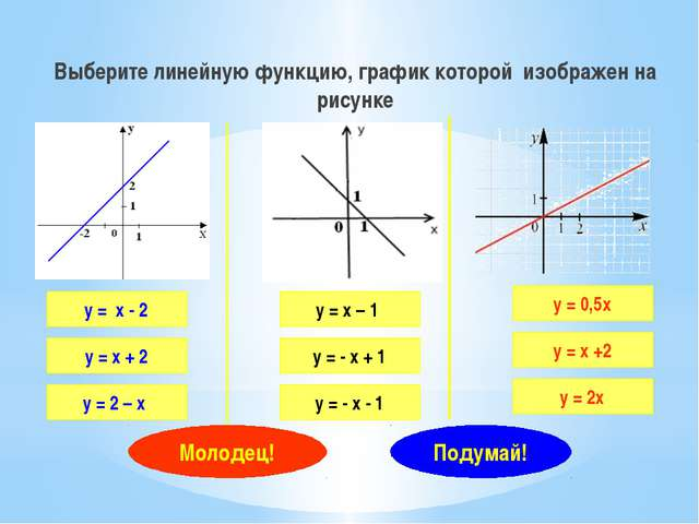 Выберите линейную функцию, график которой изображен на рисунке у = х - 2 у =...