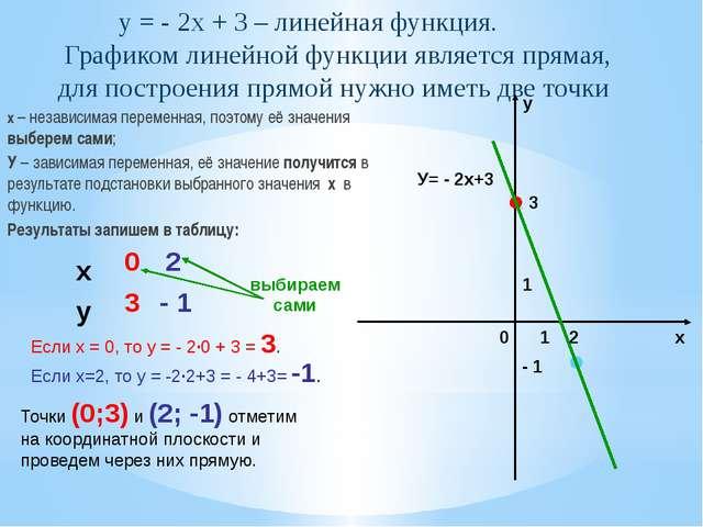 Пезентация по алгебре на тему quot Линейная функция quot класс  Графиком линейной функции является прямая