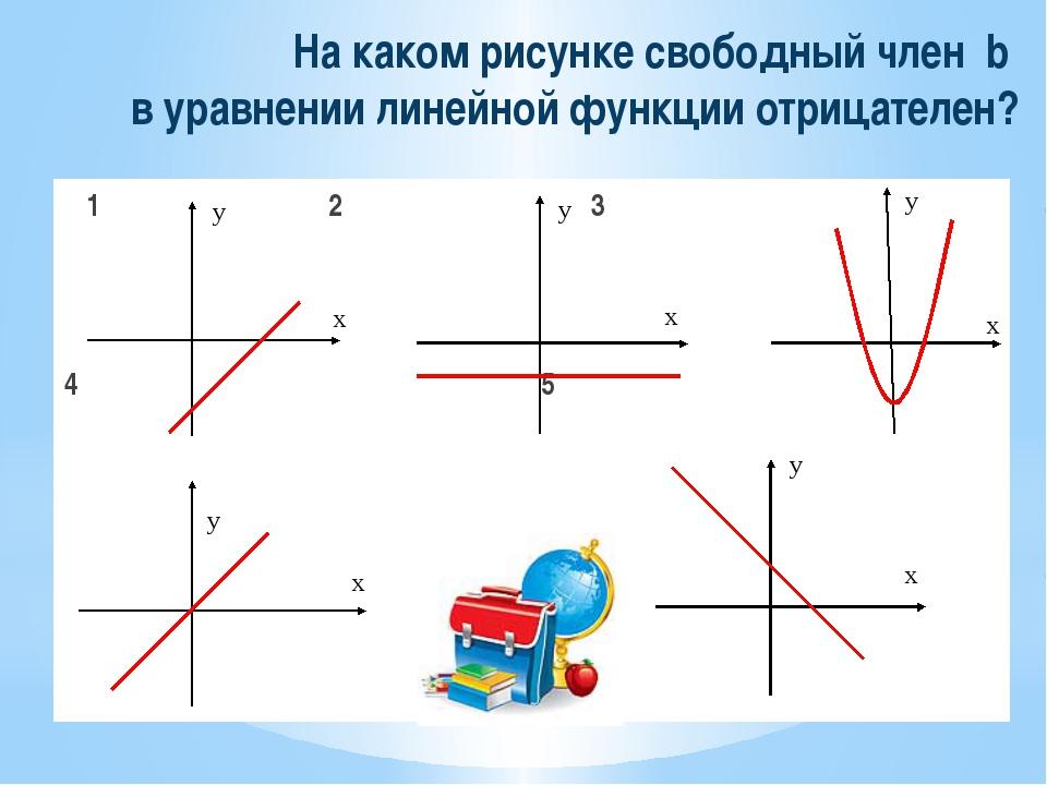 На каком рисунке свободный член b в уравнении линейной функции отрицателен? 1...