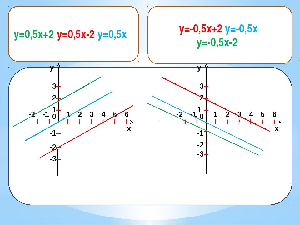 y=-0,5x+2, y=-0,5x, y=-0,5x-2 x y 1 2 0 1 2 3 -1 -2 -1 -2 3 4 5 6 -3 x y 1 2...
