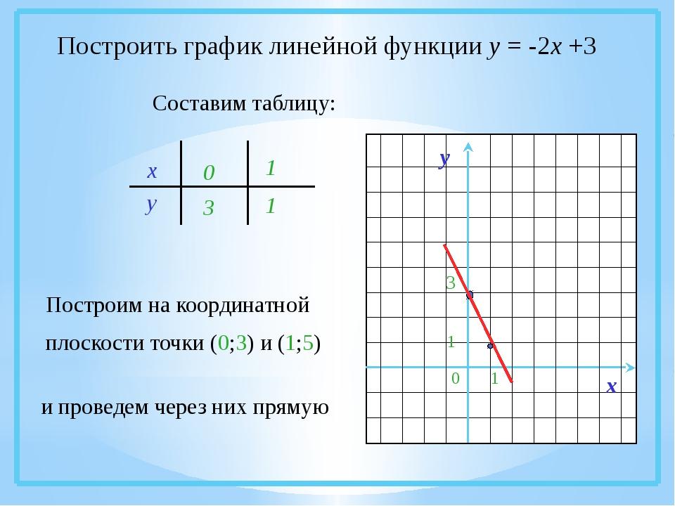 Построить график линейной функции у = -2х +3 Составим таблицу: х у 03 1 1 По...